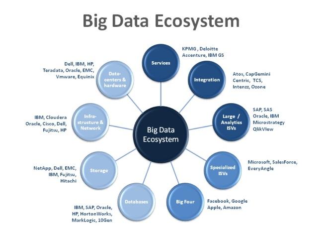 BigDataEcosystem